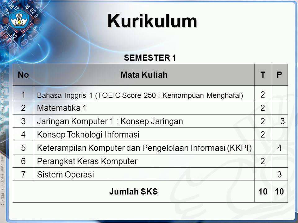 Kurikulum SEMESTER 1 No Mata Kuliah T P 1 2 Matematika 1 3