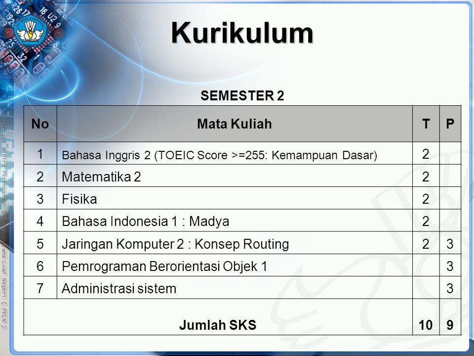 Kurikulum SEMESTER 2 No Mata Kuliah T P 1 2 Matematika 2 3 Fisika 4