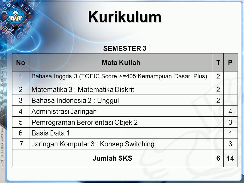 Kurikulum SEMESTER 3 No Mata Kuliah T P 1 2
