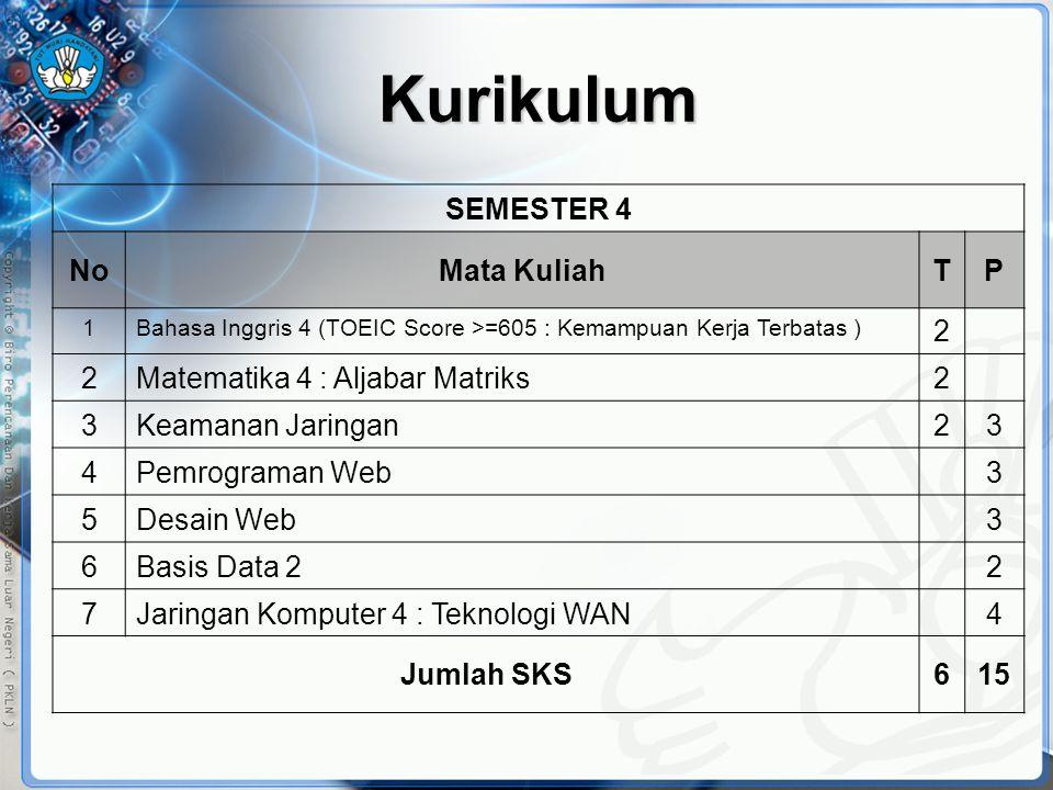 Kurikulum SEMESTER 4 No Mata Kuliah T P 2