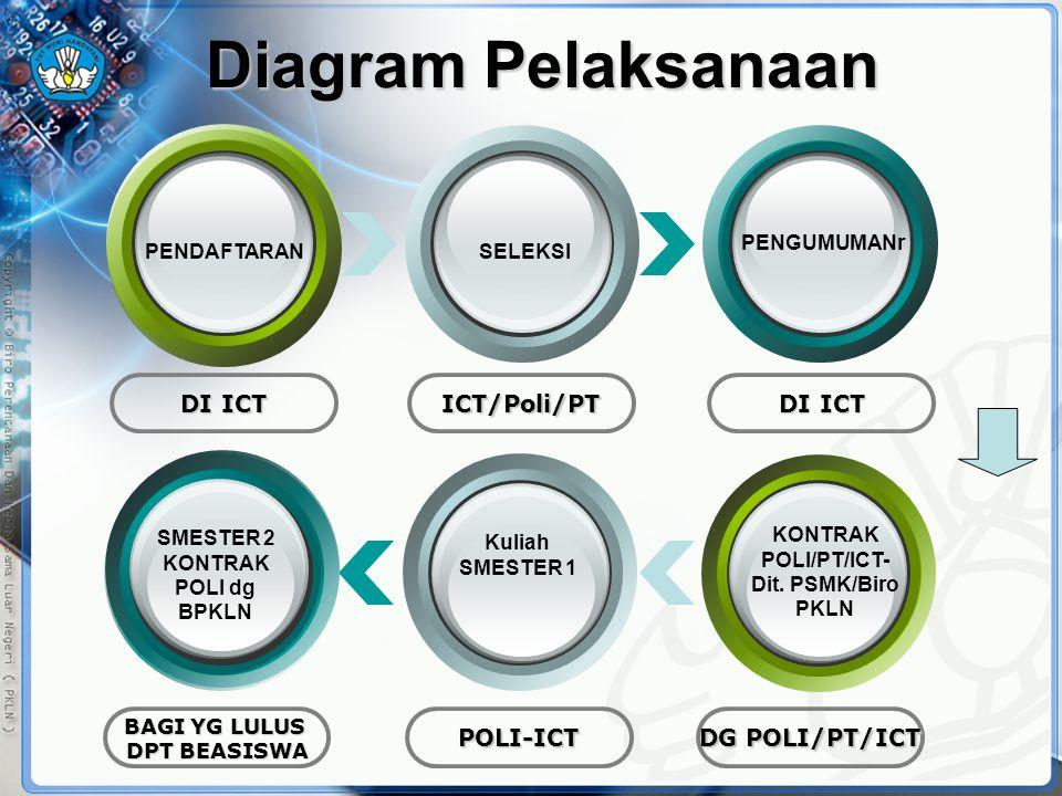 Diagram Pelaksanaan DI ICT ICT/Poli/PT DG POLI/PT/ICT POLI-ICT