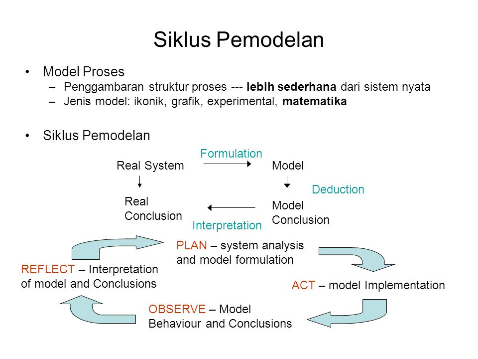 Siklus Pemodelan Model Proses Siklus Pemodelan