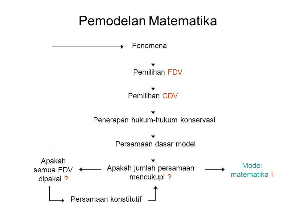 Pemodelan Matematika Fenomena Pemilihan FDV Pemilihan CDV