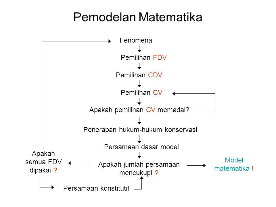 Pemodelan Matematika Fenomena Pemilihan FDV Pemilihan CDV Pemilihan CV