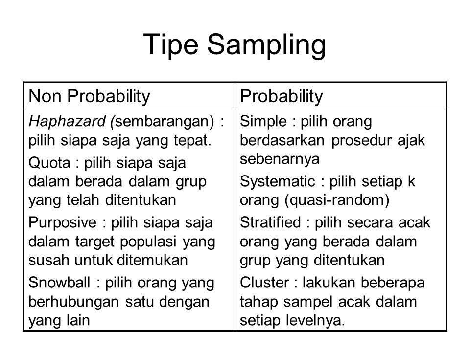 Tipe Sampling Non Probability Probability