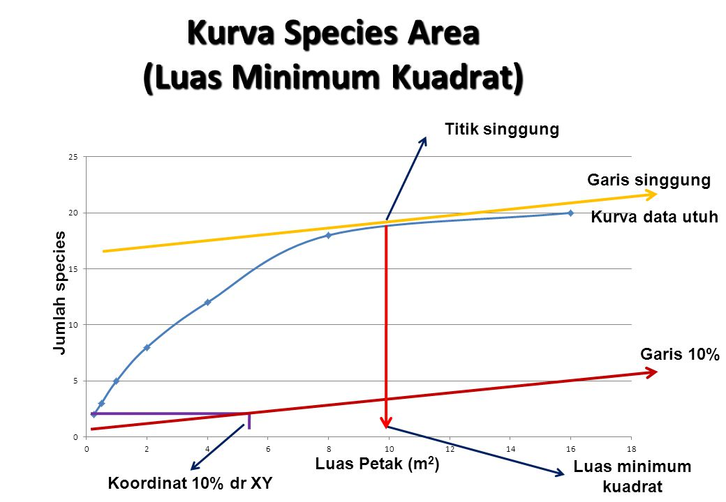 Kurva Species Area (Luas Minimum Kuadrat)