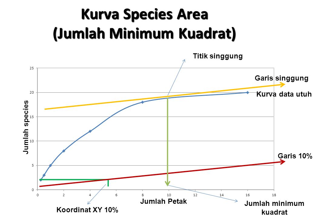 Kurva Species Area (Jumlah Minimum Kuadrat) Jumlah minimum kuadrat