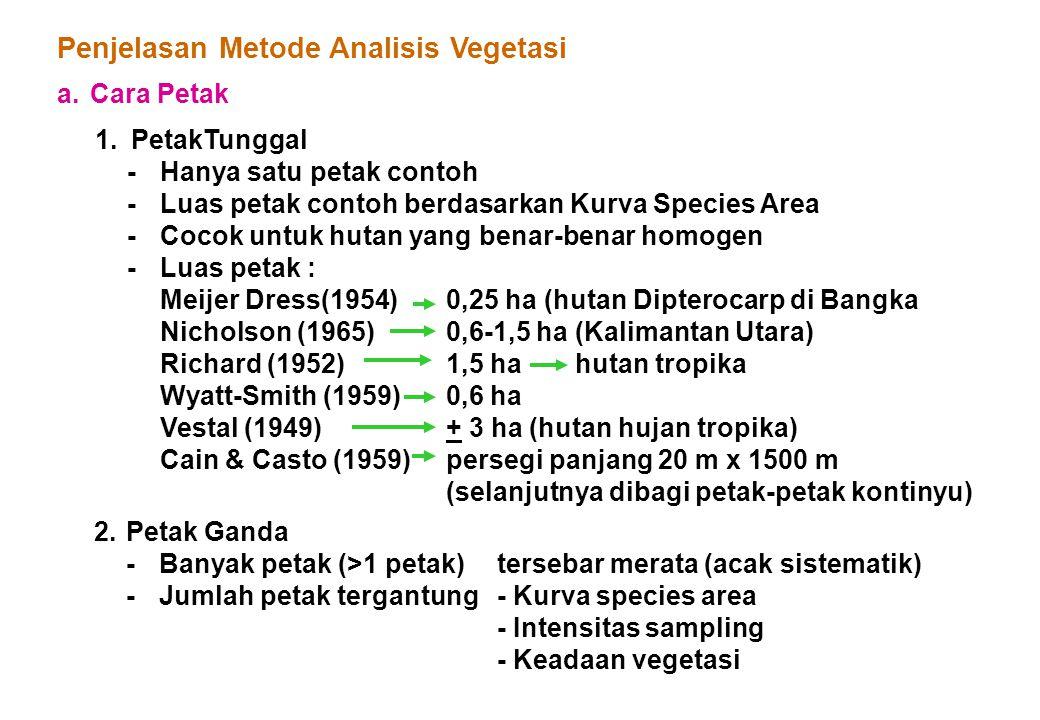 Penjelasan Metode Analisis Vegetasi
