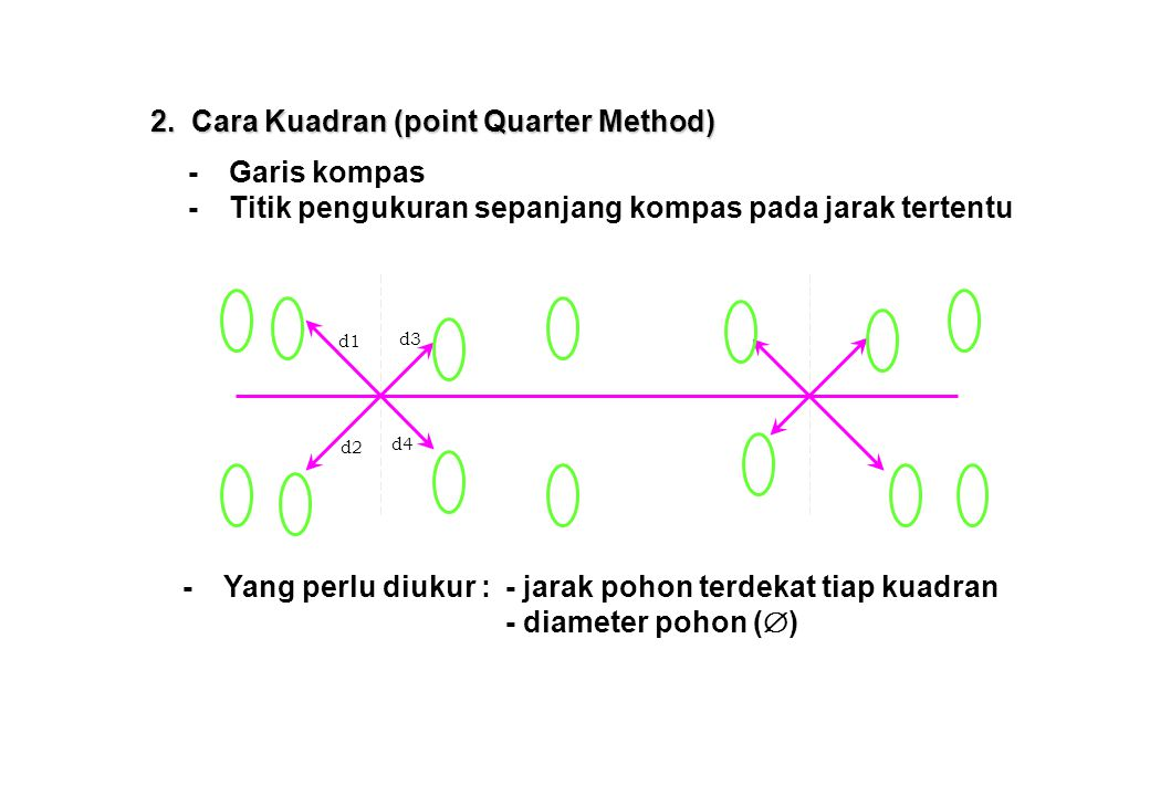 2. Cara Kuadran (point Quarter Method)