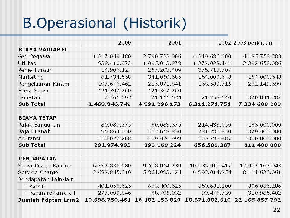 B.Operasional (Historik)