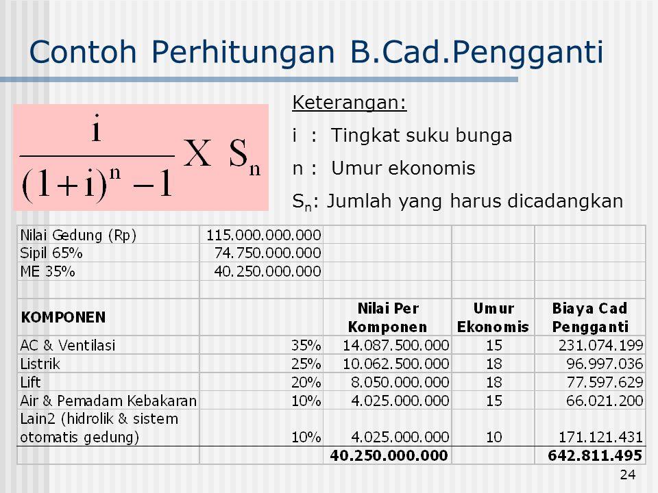 Contoh Perhitungan B.Cad.Pengganti