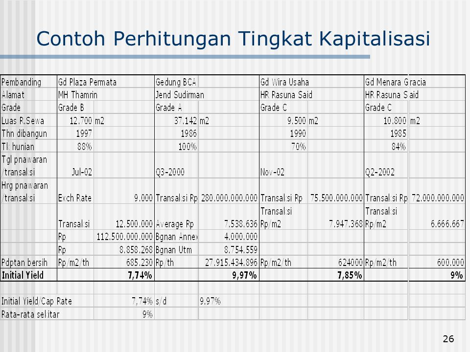 Contoh Perhitungan Tingkat Kapitalisasi