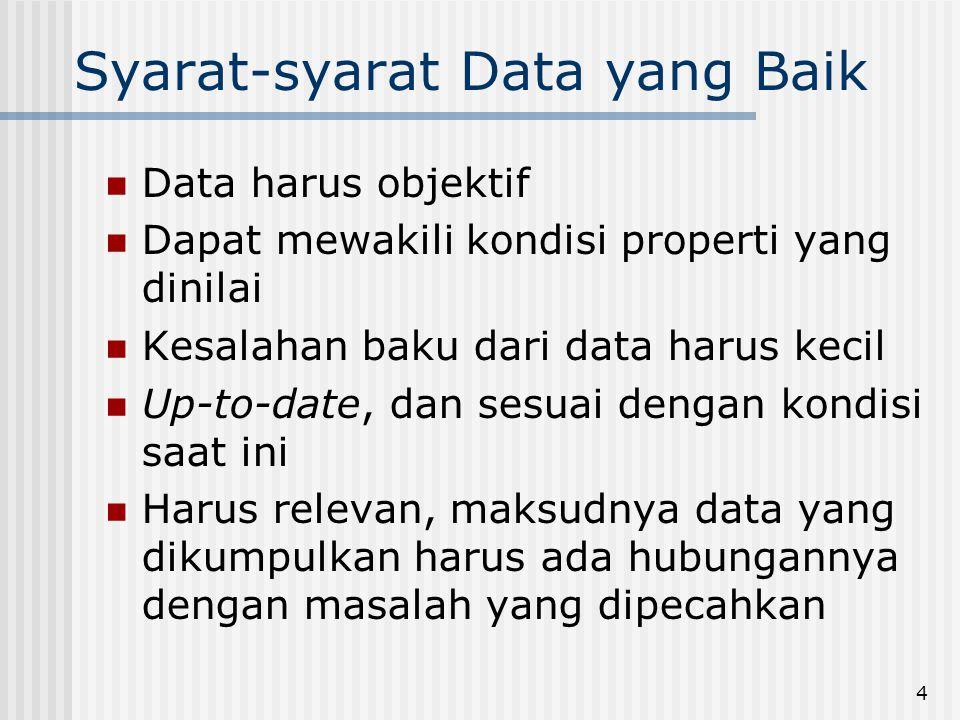 Syarat-syarat Data yang Baik