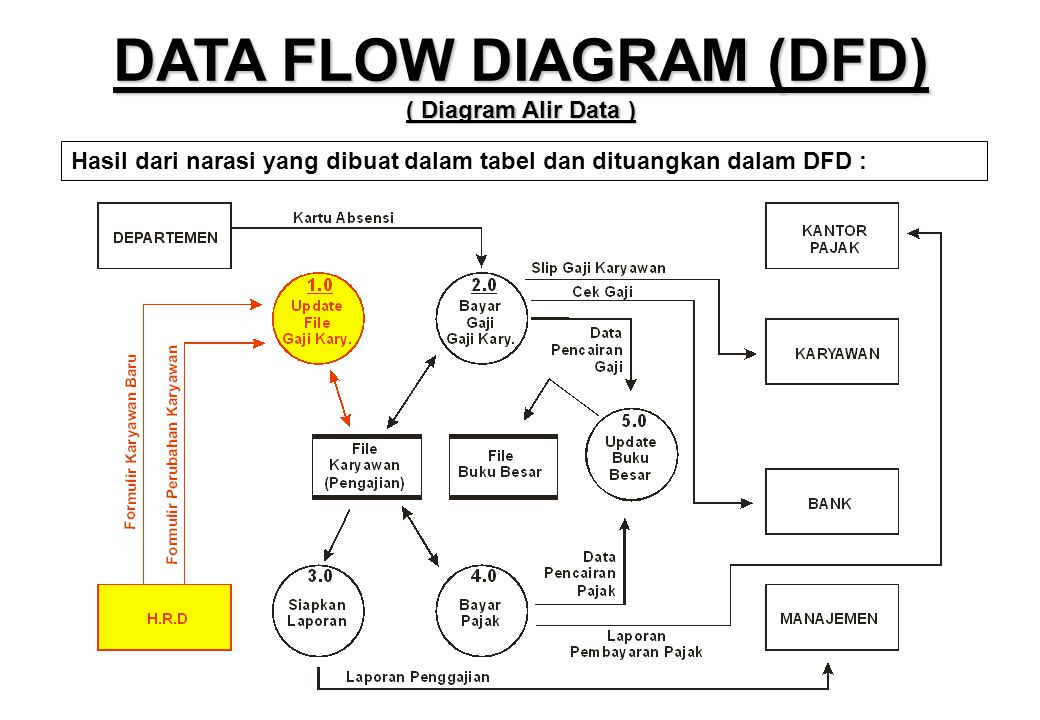 Pert 3 teknik dokumentasi desain database ppt download data flow diagram dfd diagram alir data ccuart Images