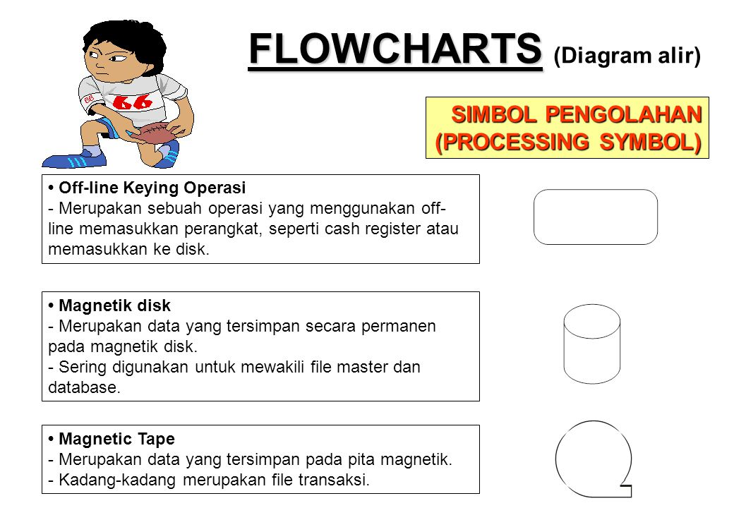 FLOWCHARTS (Diagram alir)