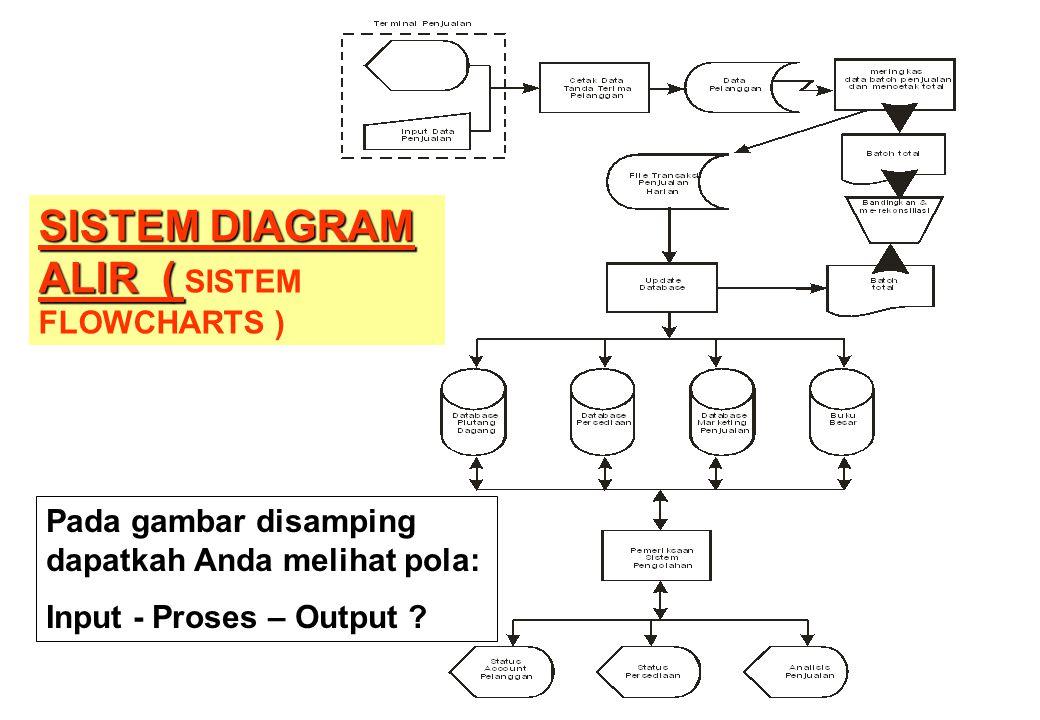 SISTEM DIAGRAM ALIR ( SISTEM FLOWCHARTS )