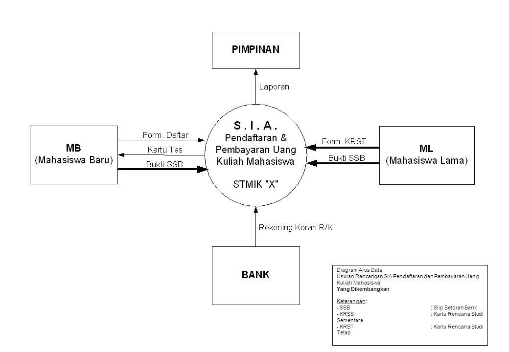 Diagram Arus Data Usulan Rancangan SIA Pendaftaran dan Pembayaran Uang Kuliah Mahasiswa. Yang Dikembangkan.