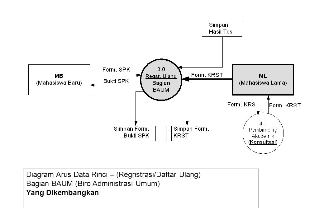 Diagram Arus Data Rinci – (Regristrasi/Daftar Ulang)