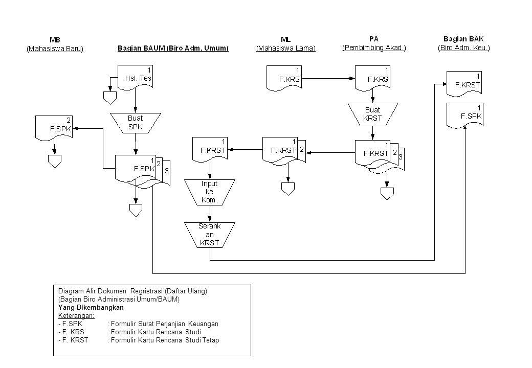 Diagram Alir Dokumen Regristrasi (Daftar Ulang)