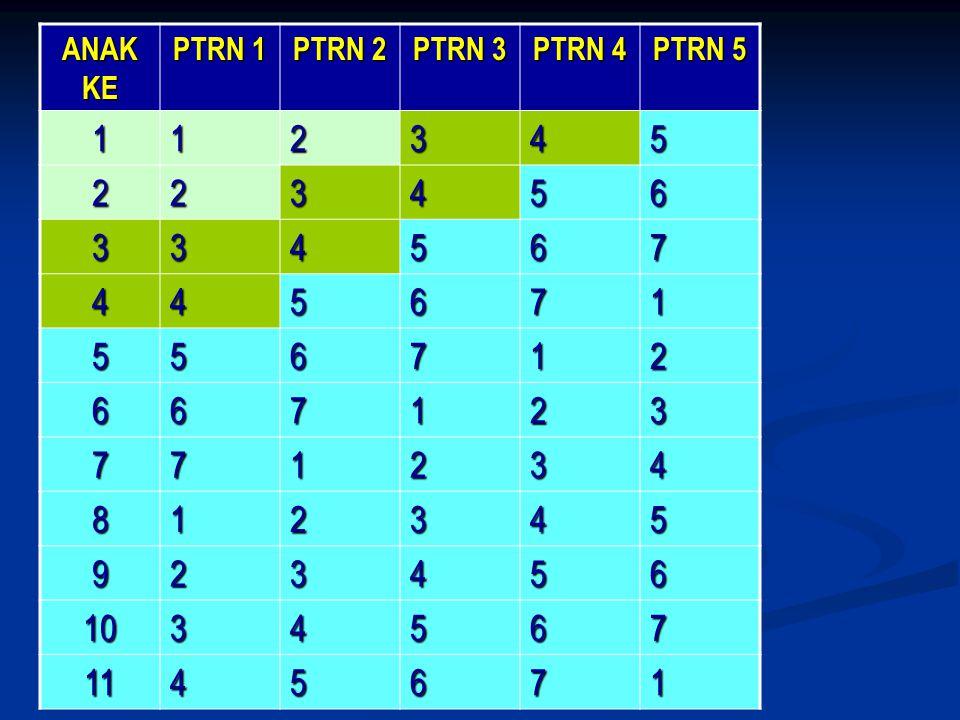 ANAK KE PTRN 1 PTRN 2 PTRN 3 PTRN 4 PTRN 5 1 2 3 4 5 6 7 8 9 10 11
