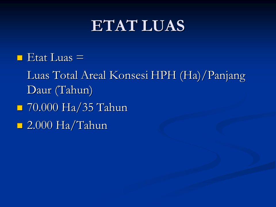 ETAT LUAS Etat Luas = Luas Total Areal Konsesi HPH (Ha)/Panjang Daur (Tahun) 70.000 Ha/35 Tahun.