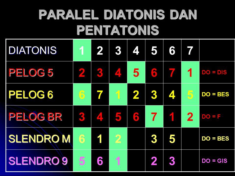 PARALEL DIATONIS DAN PENTATONIS