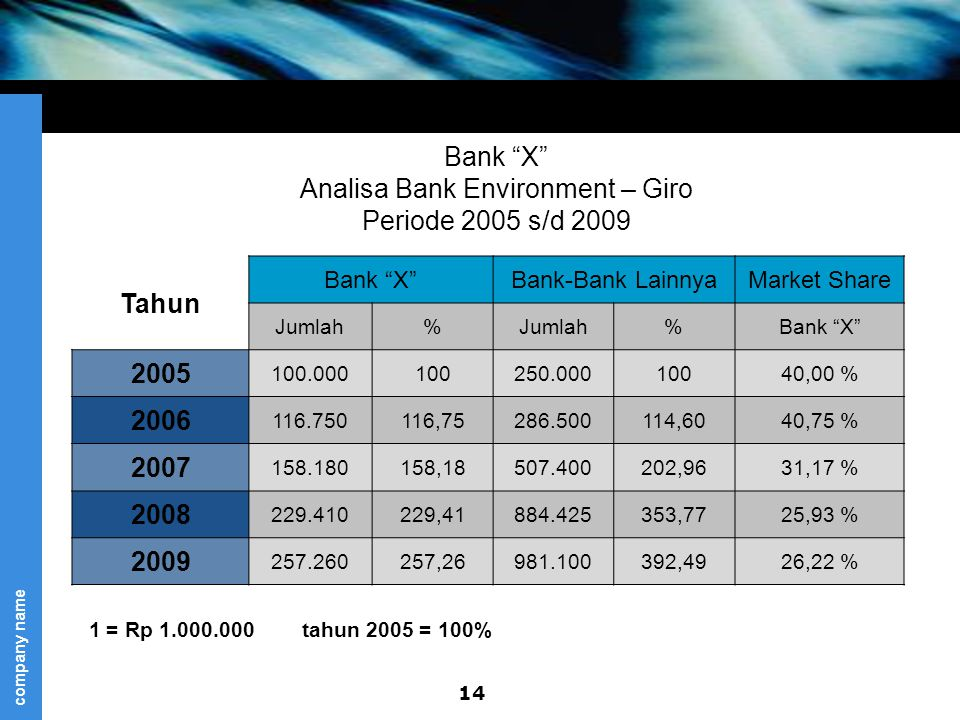 Bank X Analisa Bank Environment – Giro Periode 2005 s/d 2009