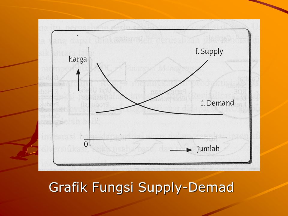 Grafik Fungsi Supply-Demad
