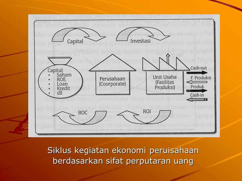 Siklus kegiatan ekonomi peruisahaan berdasarkan sifat perputaran uang