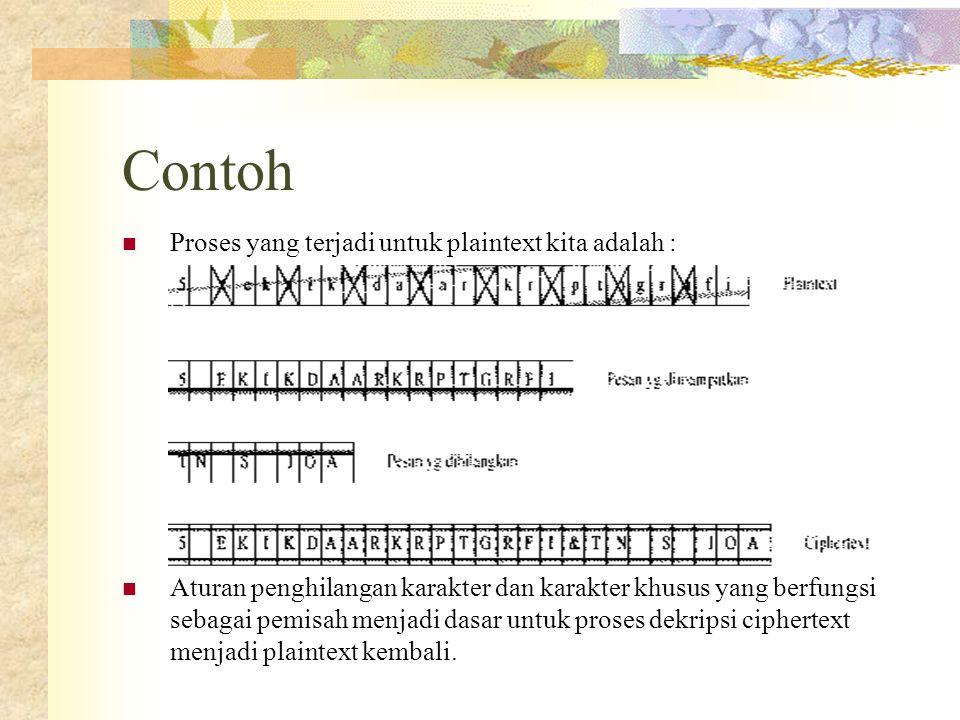 Contoh Proses yang terjadi untuk plaintext kita adalah :