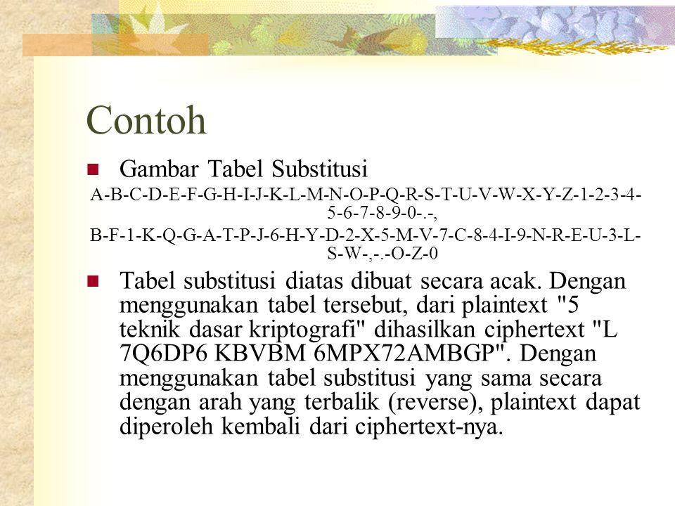 Contoh Gambar Tabel Substitusi