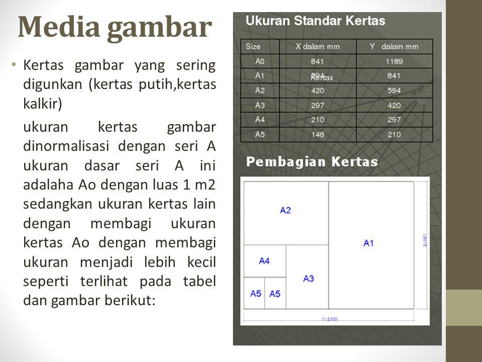 Media gambar Kertas gambar yang sering digunkan (kertas putih,kertas kalkir)