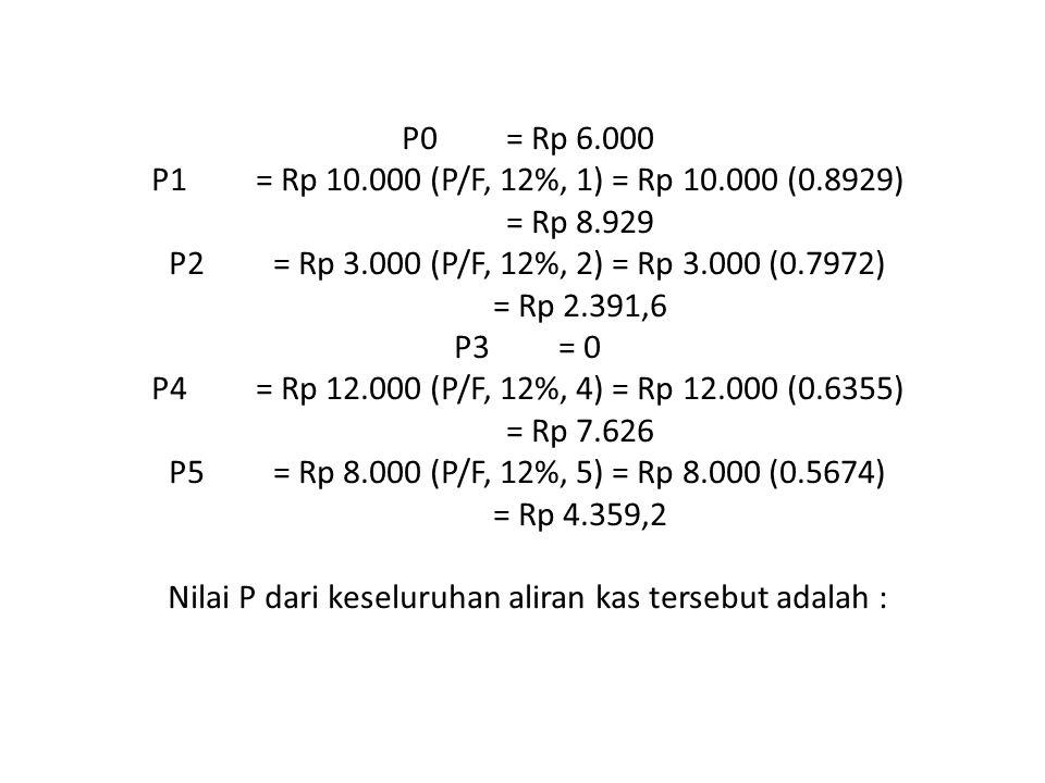 P0 = Rp 6.000 P1 = Rp 10.000 (P/F, 12%, 1) = Rp 10.000 (0.8929) = Rp 8.929 P2 = Rp 3.000 (P/F, 12%, 2) = Rp 3.000 (0.7972) = Rp 2.391,6 P3 = 0 P4 = Rp 12.000 (P/F, 12%, 4) = Rp 12.000 (0.6355) = Rp 7.626 P5 = Rp 8.000 (P/F, 12%, 5) = Rp 8.000 (0.5674) = Rp 4.359,2 Nilai P dari keseluruhan aliran kas tersebut adalah :