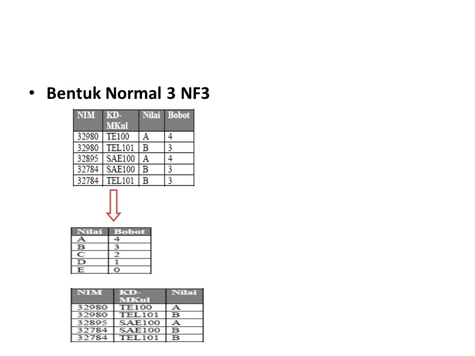 Bentuk Normal 3 NF3