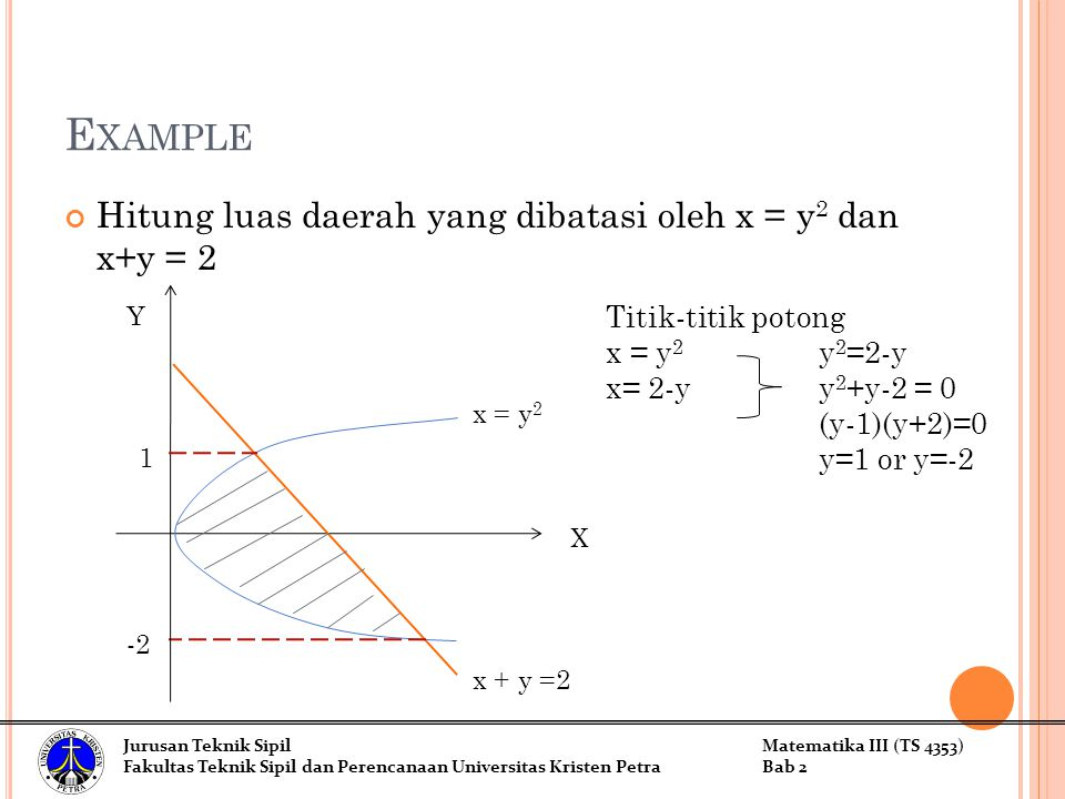 Example Hitung luas daerah yang dibatasi oleh x = y2 dan x+y = 2