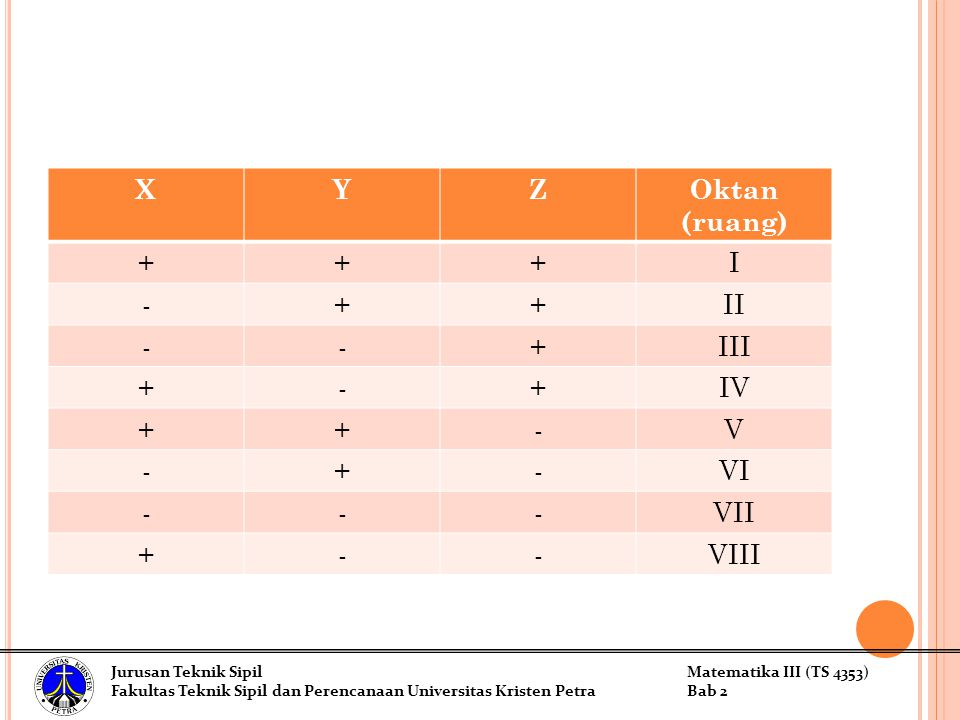 X Y Z Oktan (ruang) + I - II III IV V VI VII VIII