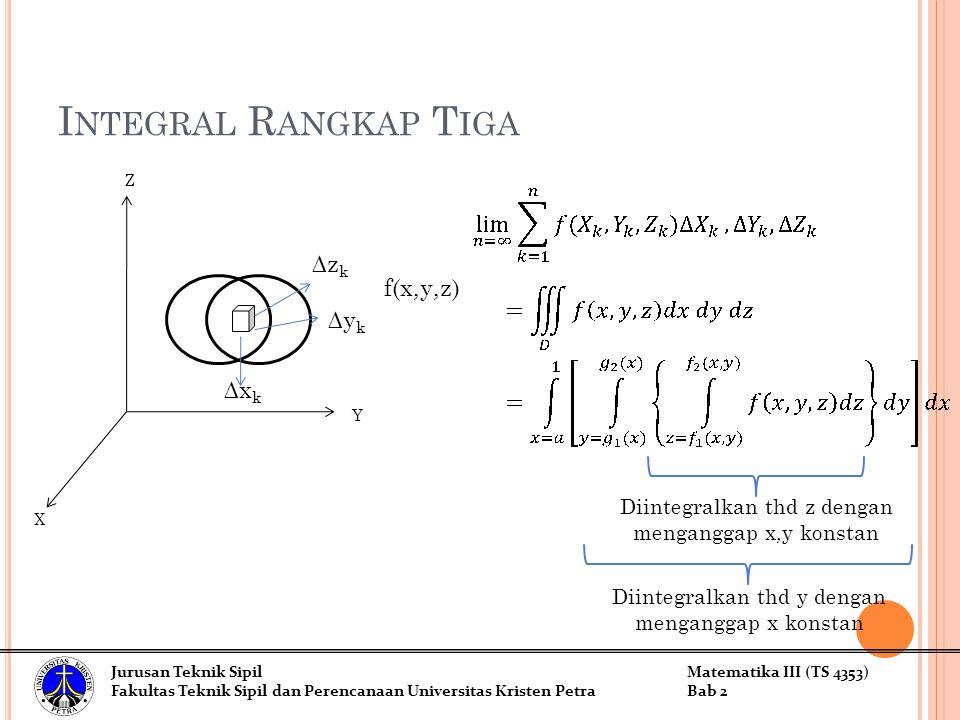 Integral Rangkap Tiga Z ∆zk f(x,y,z) ∆yk ∆xk Y X