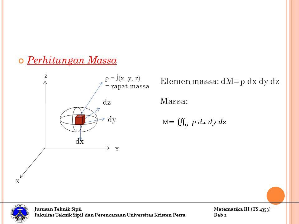 Perhitungan Massa Elemen massa: dM= ρ dx dy dz Massa: Z dz dy dx Y X