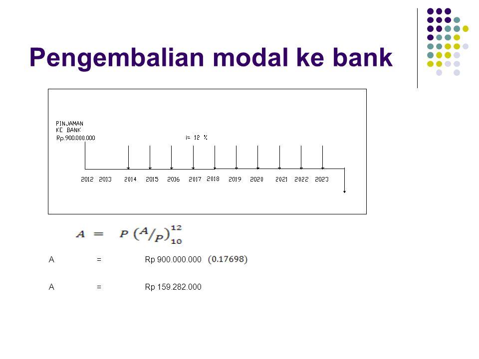 Pengembalian modal ke bank