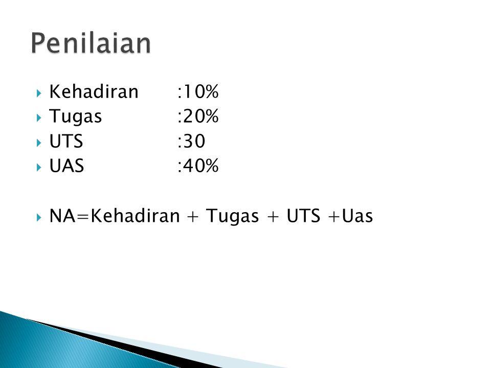 Penilaian Kehadiran :10% Tugas :20% UTS :30 UAS :40%
