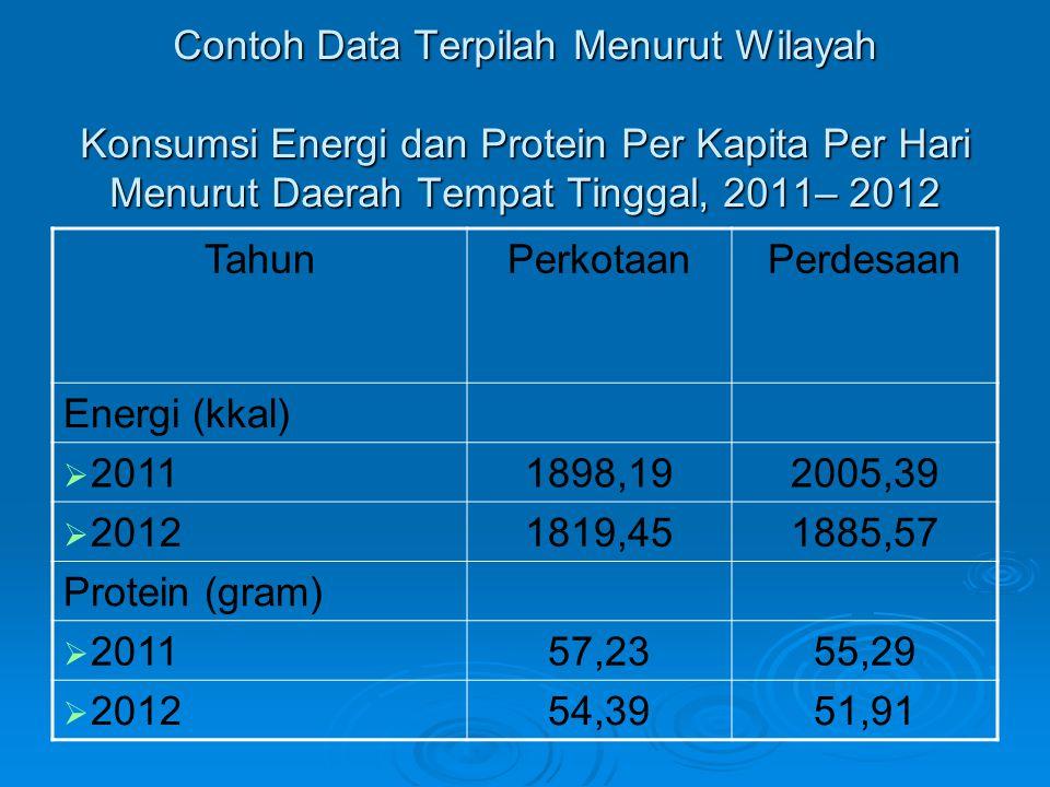 Contoh Data Terpilah Menurut Wilayah Konsumsi Energi dan Protein Per Kapita Per Hari Menurut Daerah Tempat Tinggal, 2011– 2012