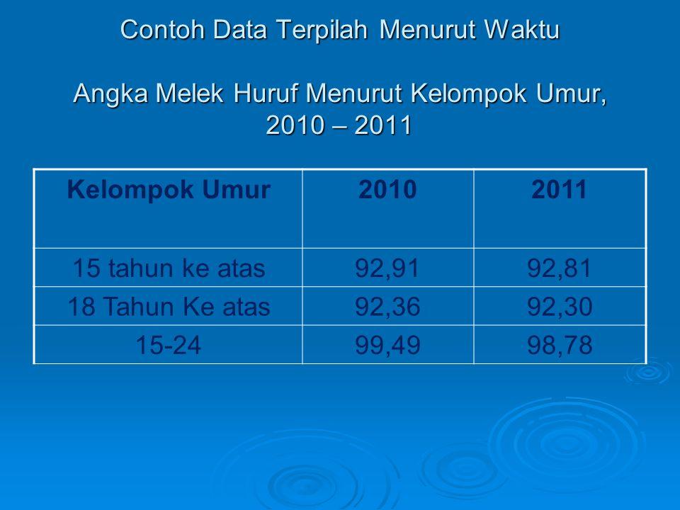 Contoh Data Terpilah Menurut Waktu Angka Melek Huruf Menurut Kelompok Umur, 2010 – 2011