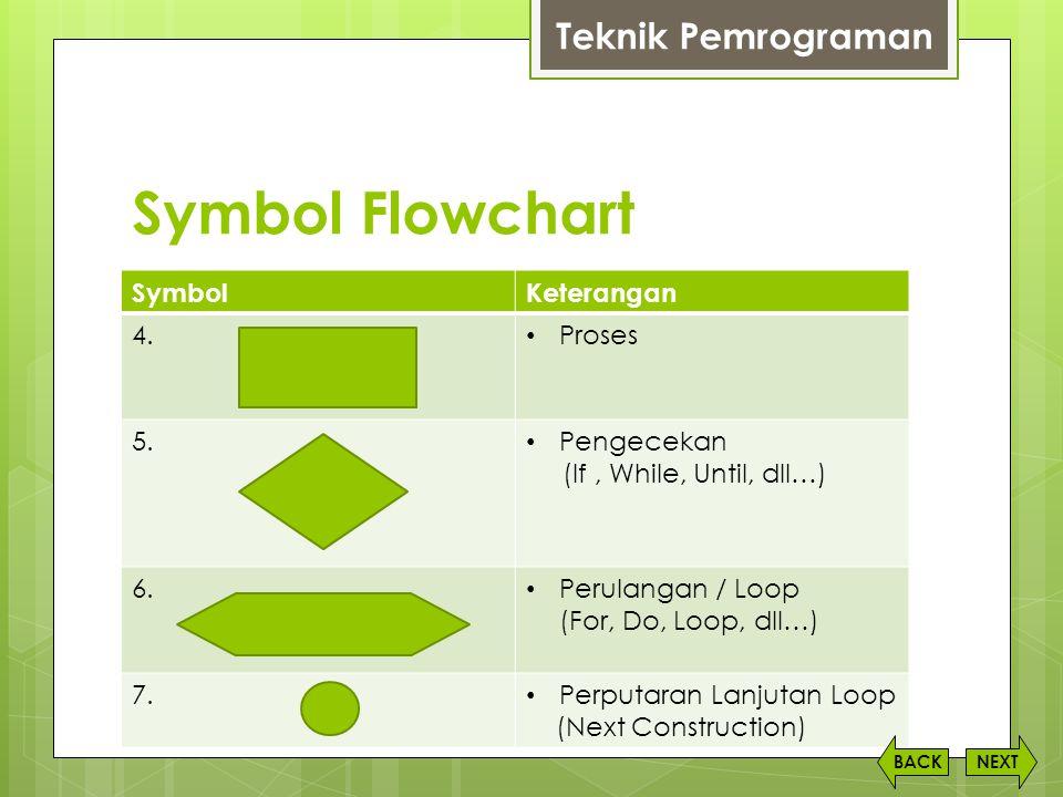 Symbol Flowchart Teknik Pemrograman Symbol Keterangan 4. Proses 5.