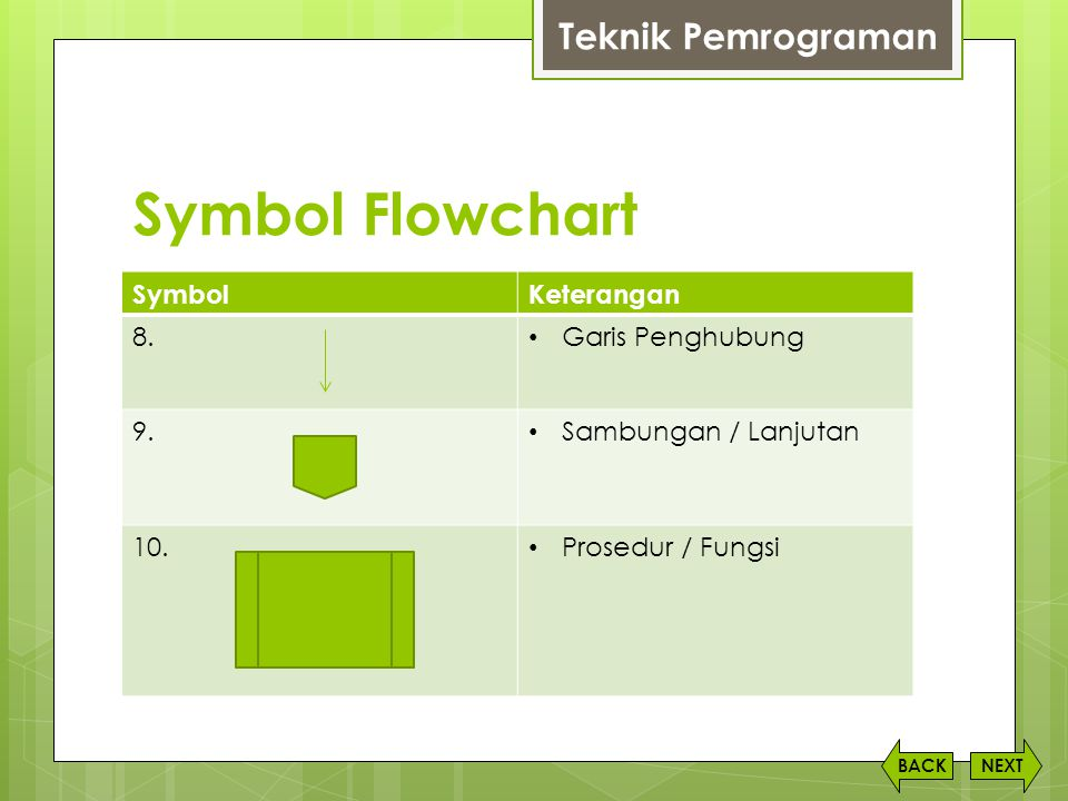 Symbol Flowchart Teknik Pemrograman Symbol Keterangan 8.