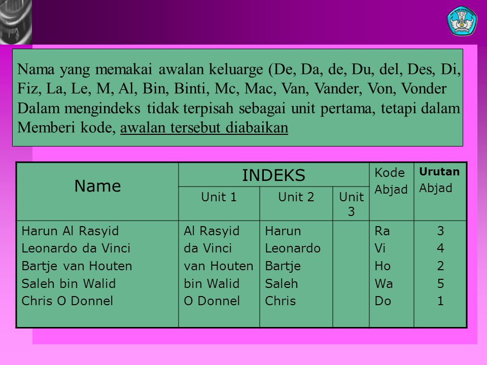 Nama yang memakai awalan keluarge (De, Da, de, Du, del, Des, Di,