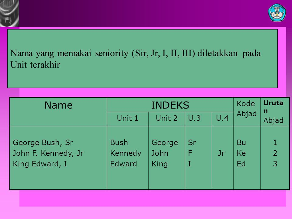 Nama yang memakai seniority (Sir, Jr, I, II, III) diletakkan pada