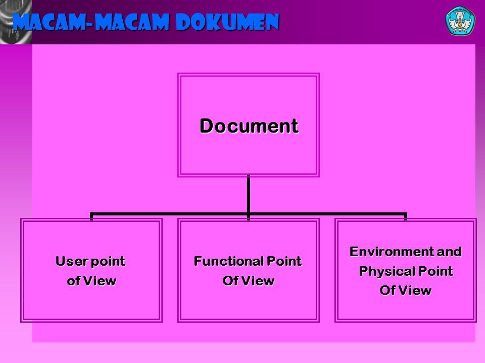 MACAM-MACAM DOKUMEN