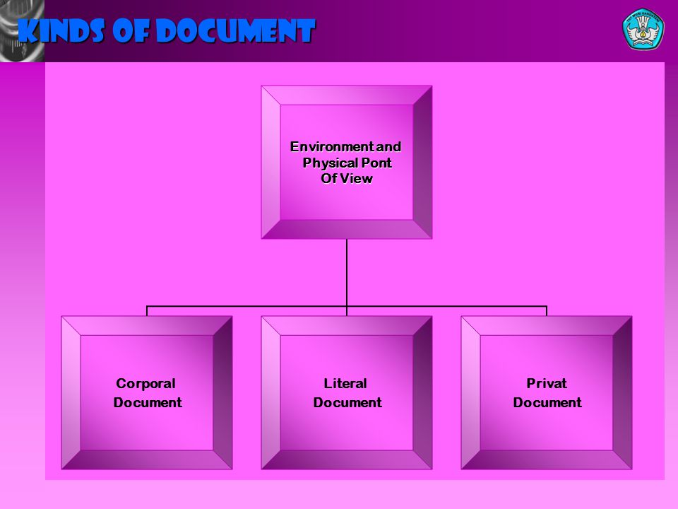 KINDS OF DOCUMENT