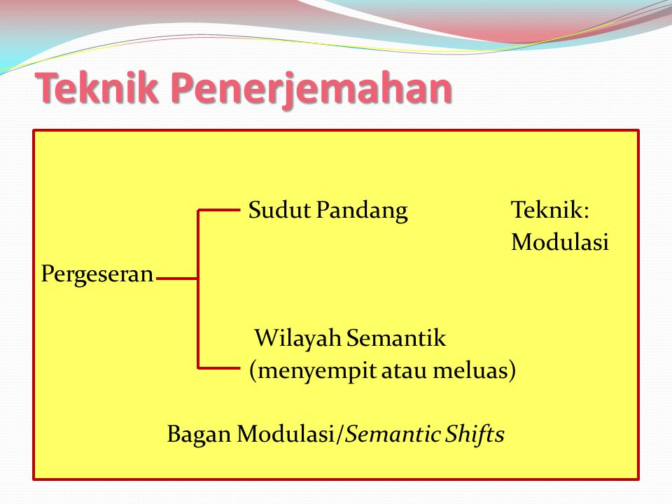 Teknik Penerjemahan Sudut Pandang Teknik: Modulasi Pergeseran Wilayah Semantik (menyempit atau meluas) Bagan Modulasi/Semantic Shifts