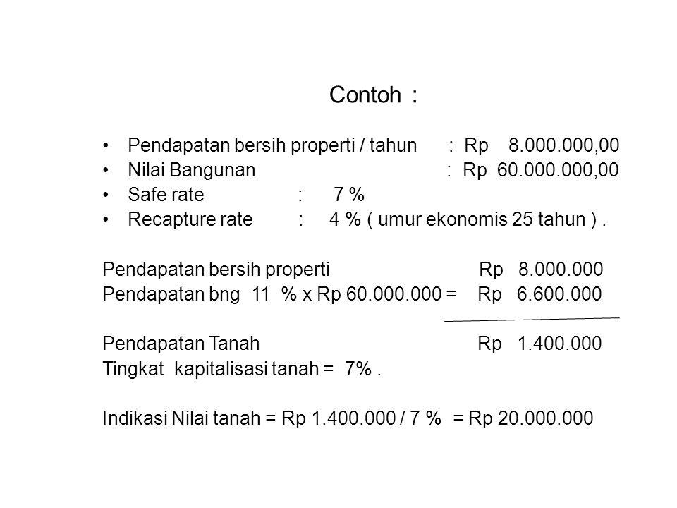 Contoh : Pendapatan bersih properti / tahun : Rp 8.000.000,00